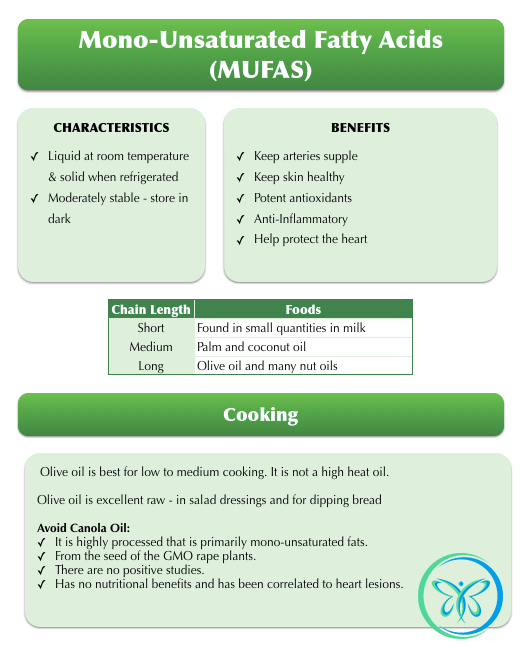 The Facts On Monounsaturated Fats (MUFAs)